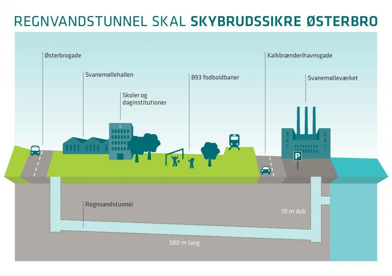 Tegning hofor tunnel